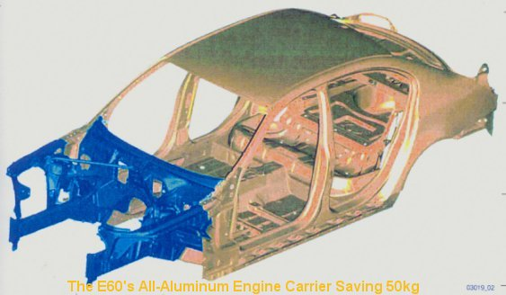 [The E60's All-Aluminum Engine Carrier Saving 50kg]